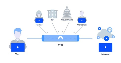 Selecting a VPN Based on your Locationvpn nigeriantech.com.ng