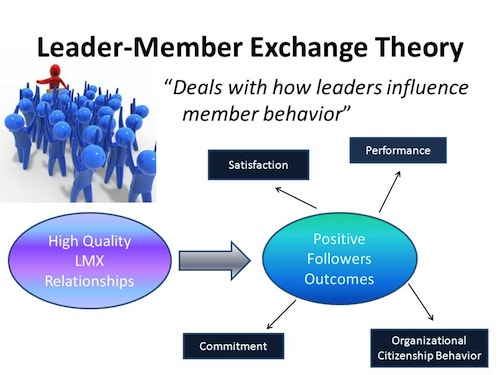lmx Leader Member Exchange and Its Implications on Organization Outcomes nigeriantech.com.ng