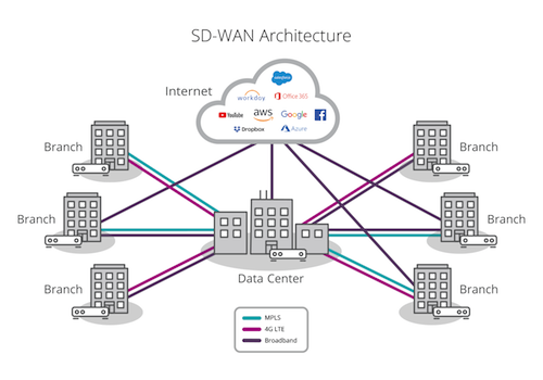 SD-WAN Shows Growth with MEF 70 Full Review in Nigeria sd nigeriantech.com.ng