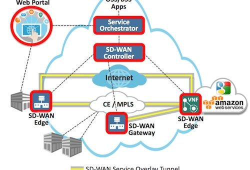 SD-WAN Shows Growth with MEF 70 Full Review in Nigeria wan Nigeriantech.com.ng
