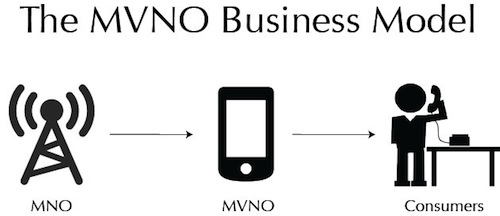 The MVNO Private Networking Opportunity Nigeriantech.com.ng